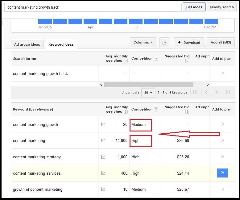 Content Marketing Growth Hacks