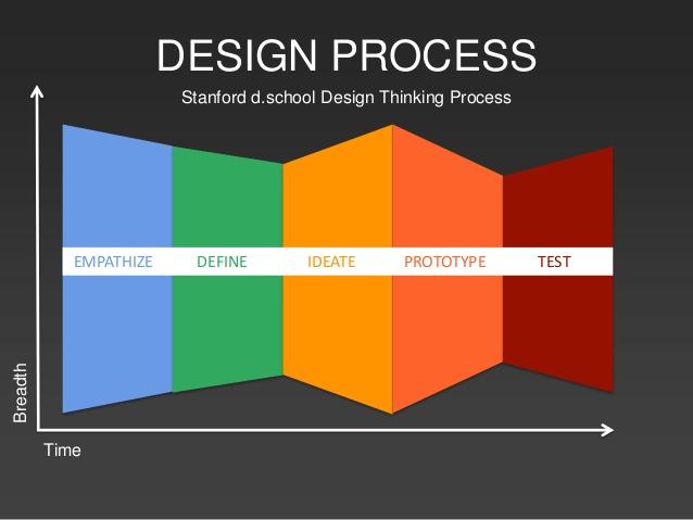 Design Process MVP